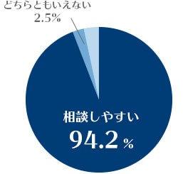 相談しやすい94.2%