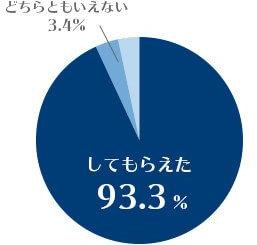 してもらえた93.3%