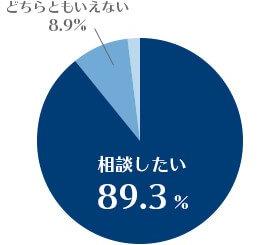 相談したい89.3%